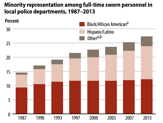 Minority representation among full-time sworn personnel in local police departments, 1987-2013