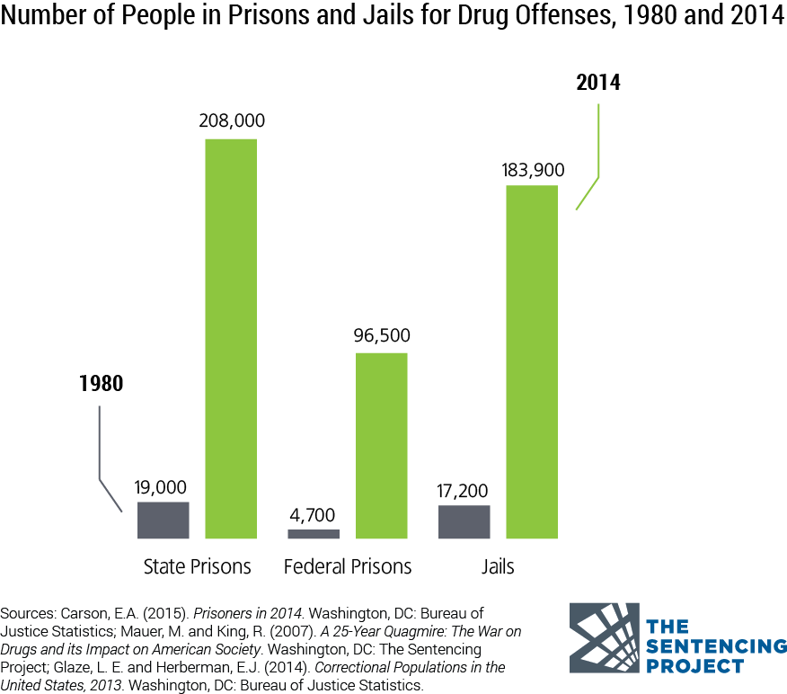 drug crime and sentencing in the New maryland law lets some prisoners seek reduced sentences for rethinking mandatory sentences for drug crimes of drug sentences.