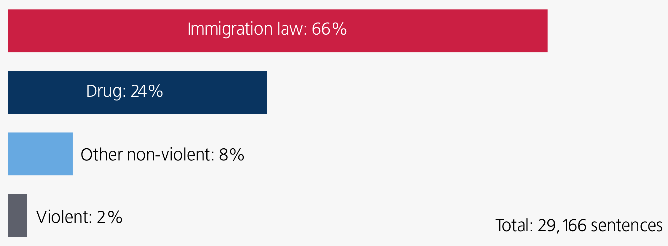 immigration v violent v nonviolent MULT SIDE BAR for website