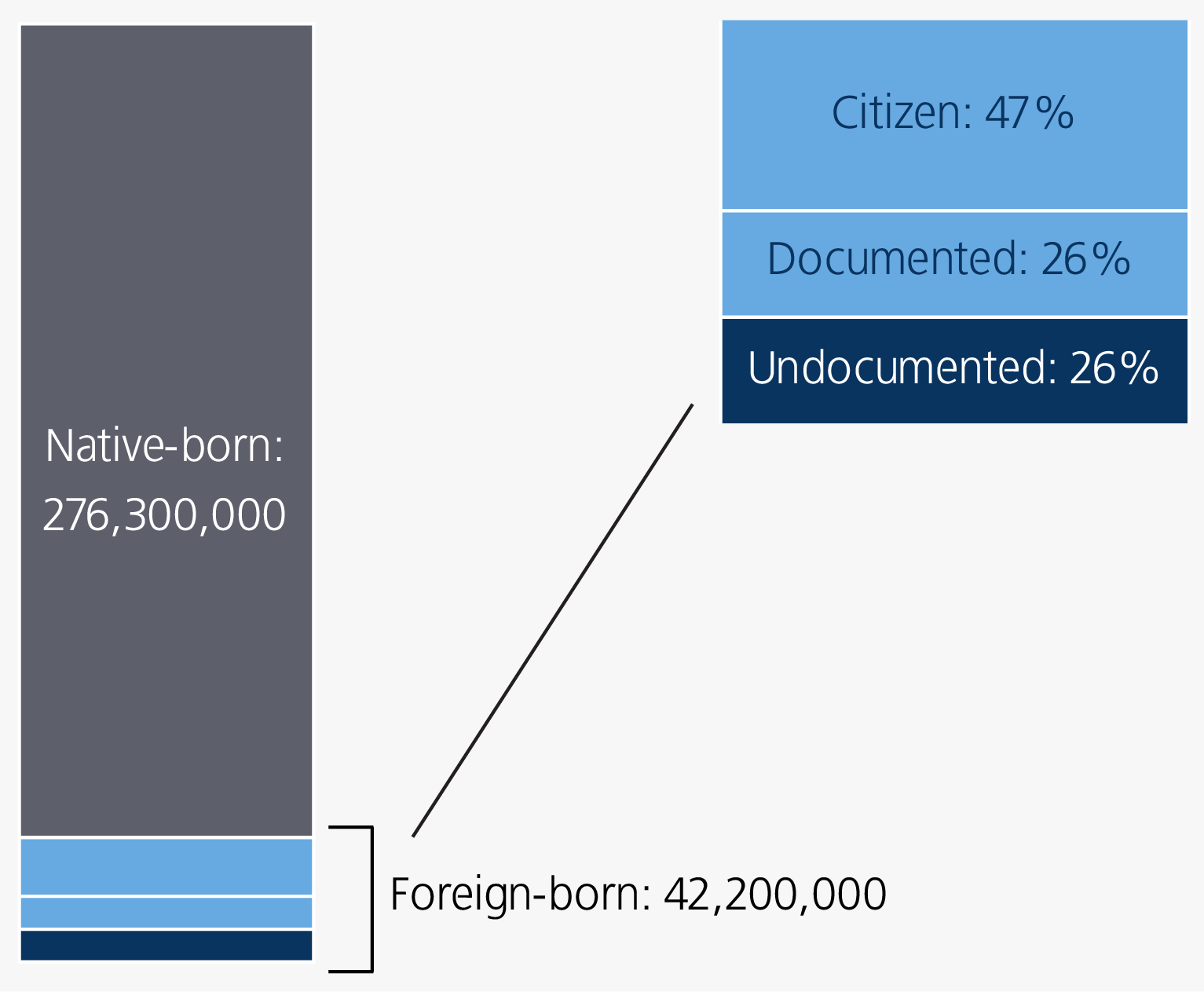 Immigration and Public Safety | The Sentencing Project