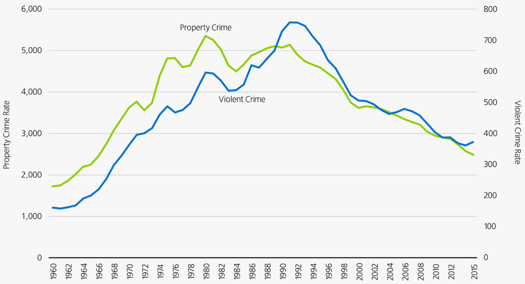 Prop and Violent Crime Rates, 1960-2015 for website