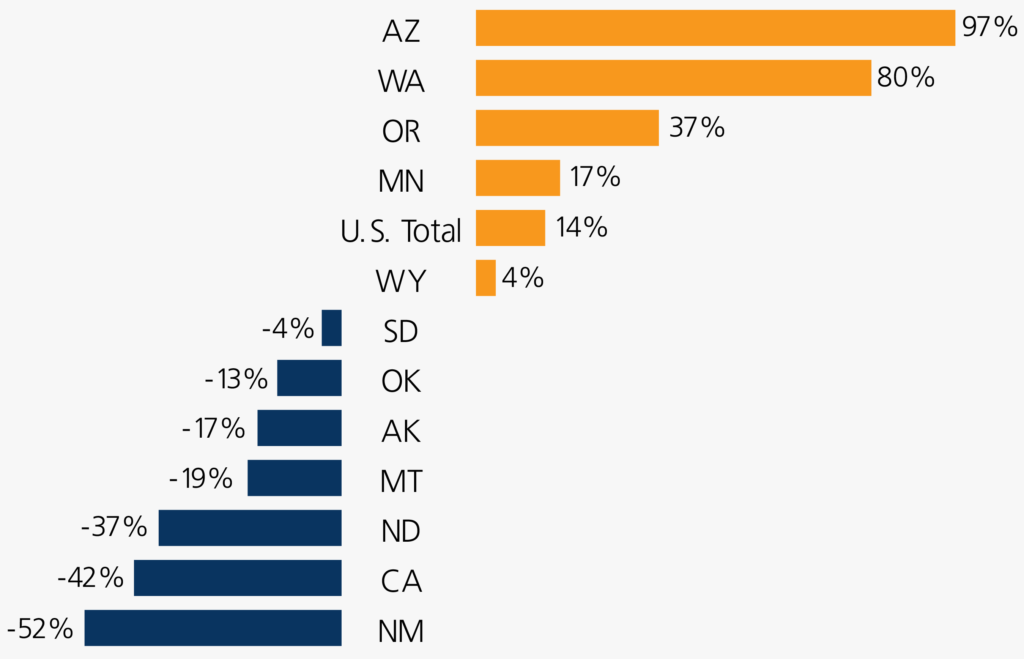 selected states disparities for website