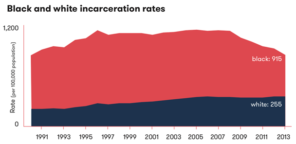 black and white incarceration rates