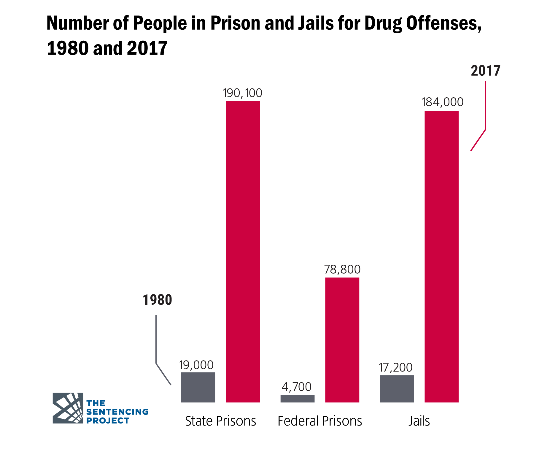 The United States is the world's leader in incarceration.