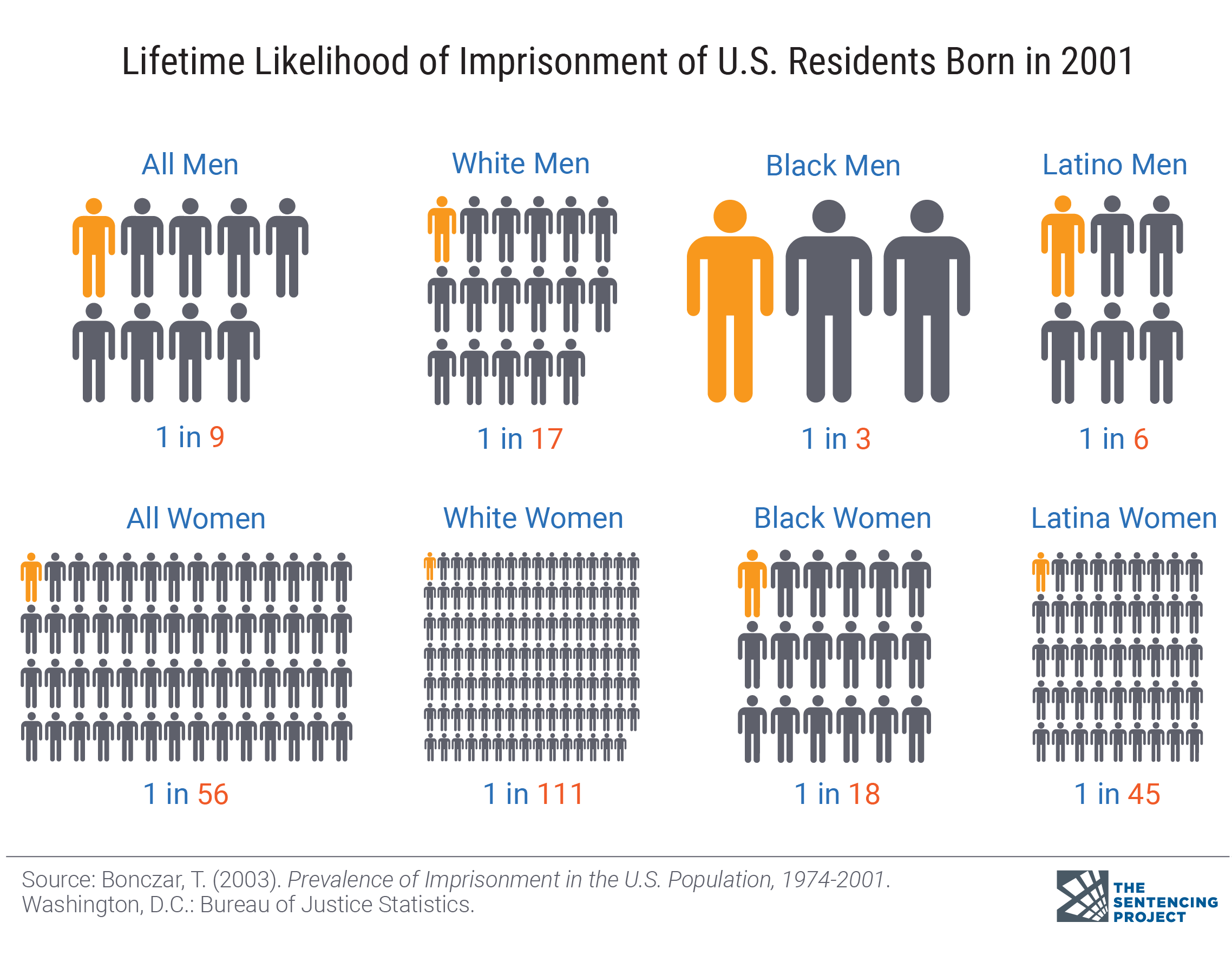 Criminal Justice Facts | The Sentencing Project